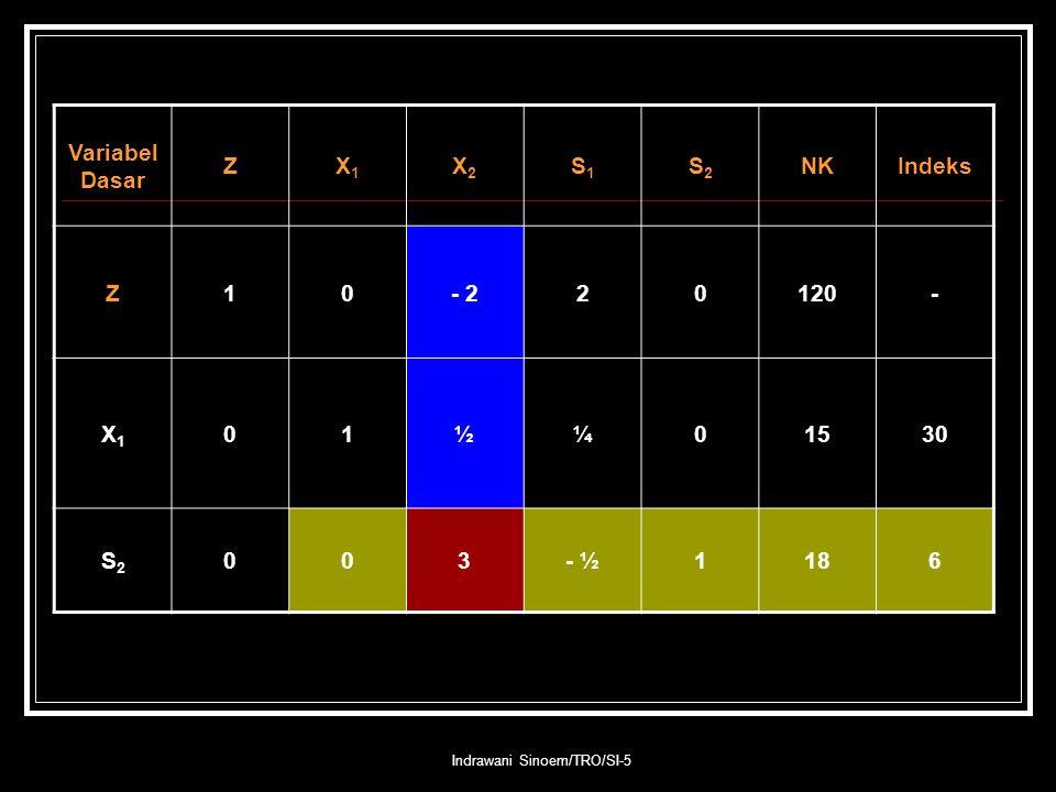 Indrawani Sinoem/TRO/SI-5 Variabel Dasar ZX1X1 X2X2 S1S1 S2S2 NKIndeks Z10- 220120- X1X1 01½¼01530 S2S2 003- ½1186