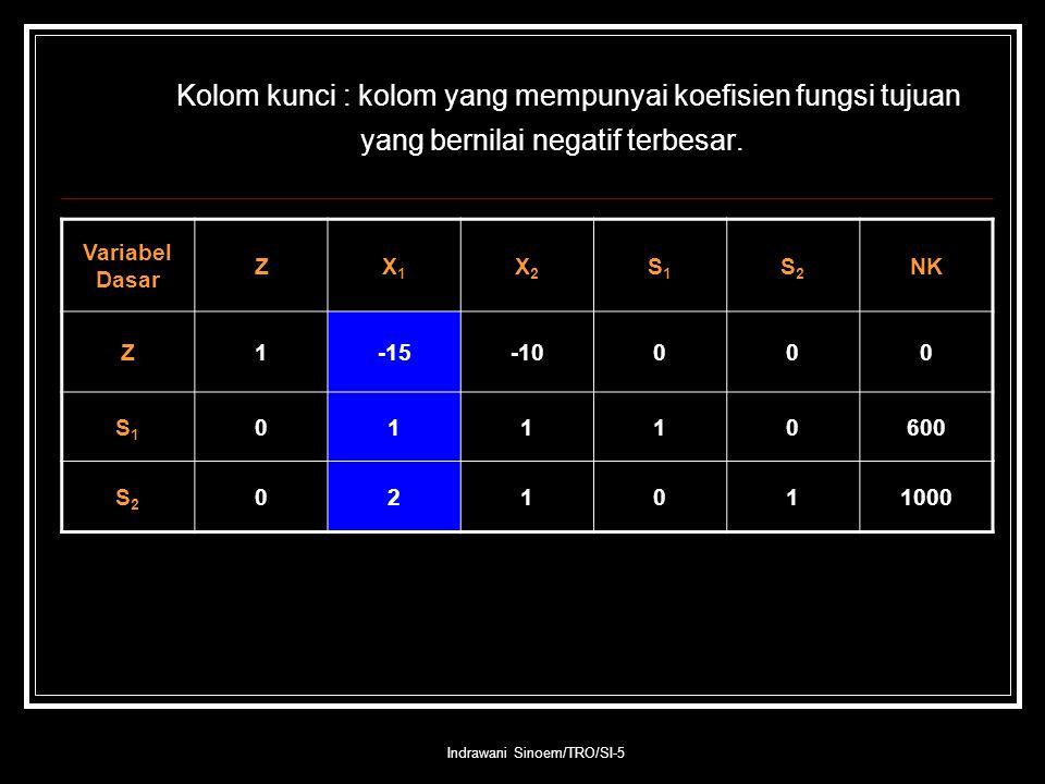 Indrawani Sinoem/TRO/SI-5 Kolom kunci : kolom yang mempunyai koefisien fungsi tujuan yang bernilai negatif terbesar. Variabel Dasar ZX1X1 X2X2 S1S1 S2