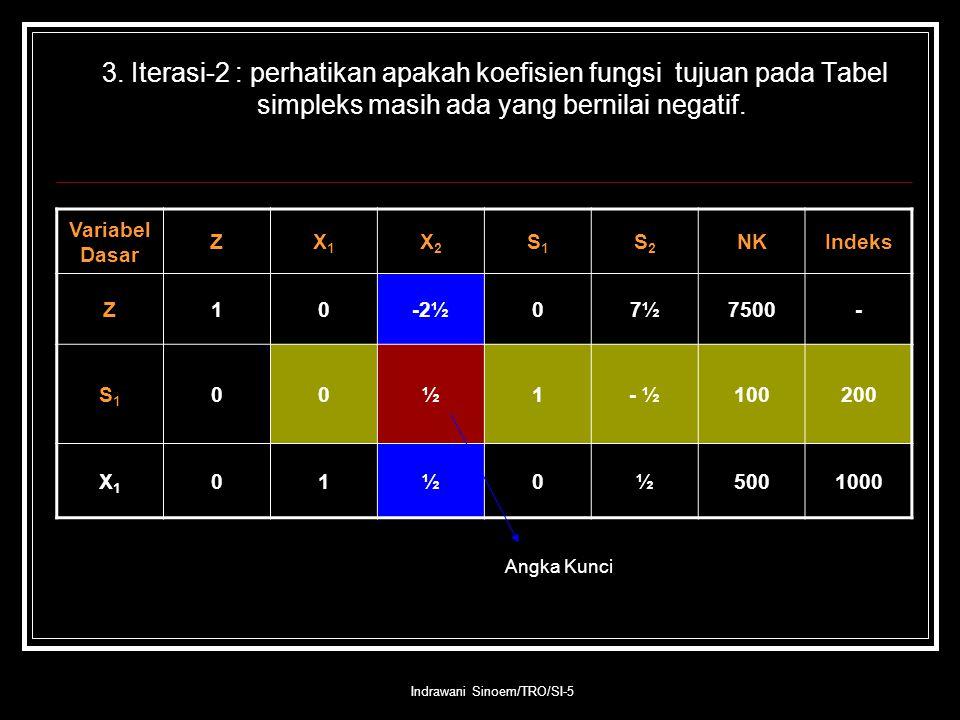Indrawani Sinoem/TRO/SI-5 3. Iterasi-2 : perhatikan apakah koefisien fungsi tujuan pada Tabel simpleks masih ada yang bernilai negatif. Angka Kunci Va