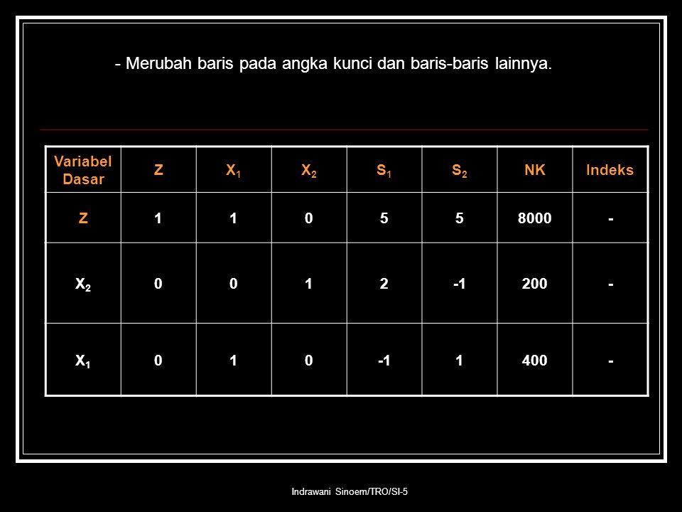 Indrawani Sinoem/TRO/SI-5 - Merubah baris pada angka kunci dan baris-baris lainnya. Variabel Dasar ZX1X1 X2X2 S1S1 S2S2 NKIndeks Z110558000- X2X2 0012