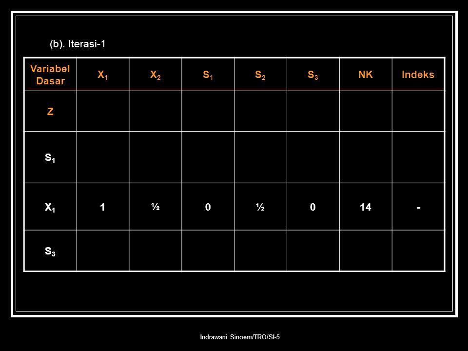 Indrawani Sinoem/TRO/SI-5 (b). Iterasi-1 Variabel Dasar X1X1 X2X2 S1S1 S2S2 S3S3 NKIndeks Z S1S1 X1X1 1½0½014- S3S3