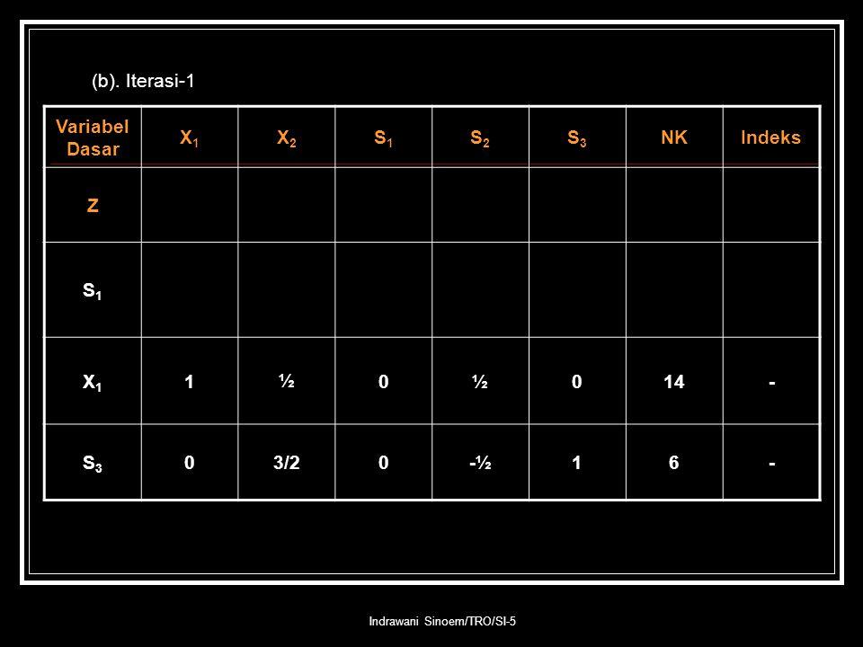 Indrawani Sinoem/TRO/SI-5 (b). Iterasi-1 Variabel Dasar X1X1 X2X2 S1S1 S2S2 S3S3 NKIndeks Z S1S1 X1X1 1½0½014- S3S3 03/20-½16-