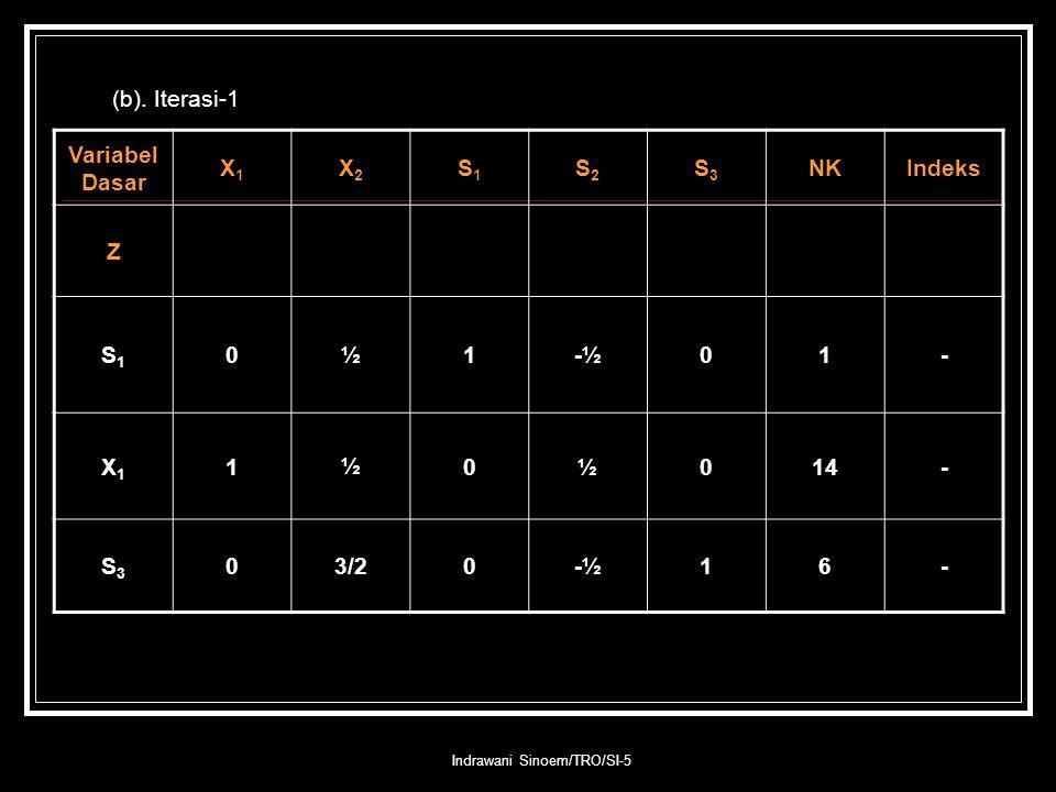 Indrawani Sinoem/TRO/SI-5 (b). Iterasi-1 Variabel Dasar X1X1 X2X2 S1S1 S2S2 S3S3 NKIndeks Z S1S1 0½1-½01- X1X1 1½0½014- S3S3 03/20-½16-