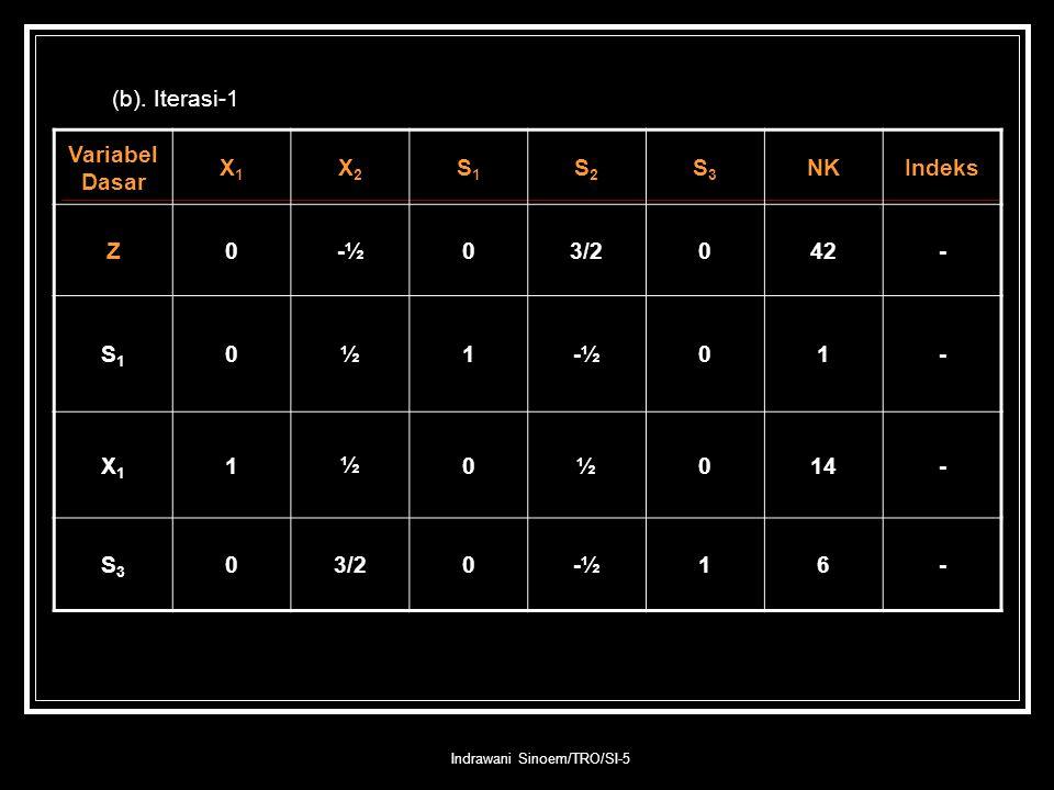 Indrawani Sinoem/TRO/SI-5 (b). Iterasi-1 Variabel Dasar X1X1 X2X2 S1S1 S2S2 S3S3 NKIndeks Z0-½03/2042- S1S1 0½1-½01- X1X1 1½0½014- S3S3 03/20-½16-