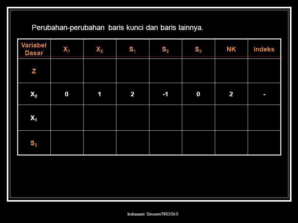 Indrawani Sinoem/TRO/SI-5 Perubahan-perubahan baris kunci dan baris lainnya. Variabel Dasar X1X1 X2X2 S1S1 S2S2 S3S3 NKIndeks Z X2X2 01202- X1X1 S3S3