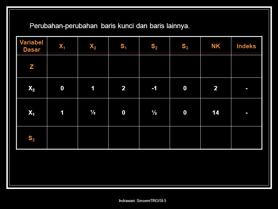 Indrawani Sinoem/TRO/SI-5 Perubahan-perubahan baris kunci dan baris lainnya. Variabel Dasar X1X1 X2X2 S1S1 S2S2 S3S3 NKIndeks Z X2X2 01202- X1X1 1½0½0