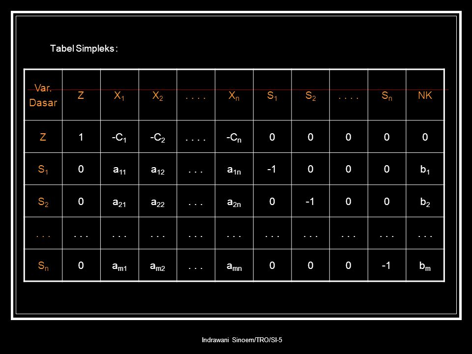 Indrawani Sinoem/TRO/SI-5 Tabel Simpleks : Var. Dasar ZX1X1 X2X2.. XnXn S1S1 S2S2 SnSn NK Z1-C 1 -C 2.. -C n 00000 S1S1 0a 11 a 12...a 1n 000b1b1 S2S2