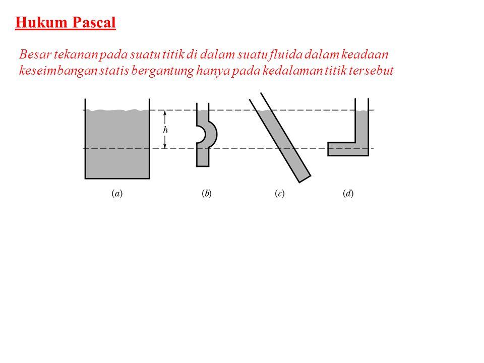 Hukum Pascal Besar tekanan pada suatu titik di dalam suatu fluida dalam keadaan keseimbangan statis bergantung hanya pada kedalaman titik tersebut