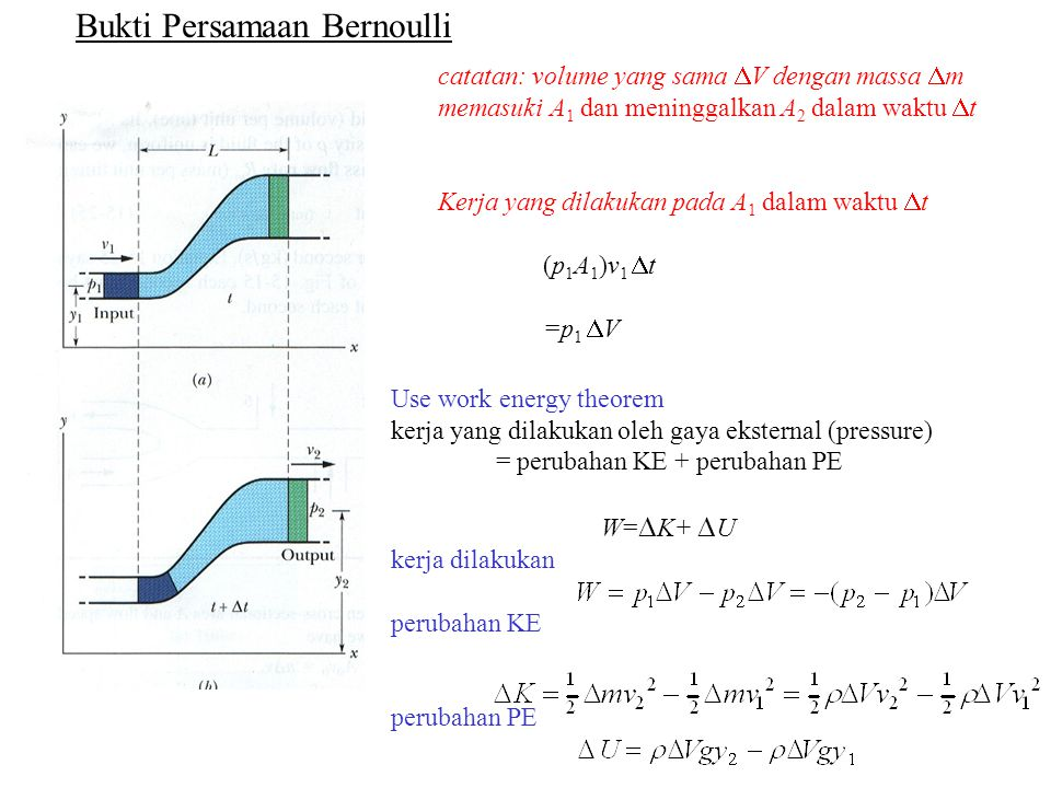 Bukti Persamaan Bernoulli Use work energy theorem kerja yang dilakukan oleh gaya eksternal (pressure) = perubahan KE + perubahan PE W=  K+  U kerja dilakukan perubahan KE perubahan PE catatan: volume yang sama  V dengan massa  m memasuki A 1 dan meninggalkan A 2 dalam waktu  t Kerja yang dilakukan pada A 1 dalam waktu  t (p 1 A 1 )v 1  t =p 1  V