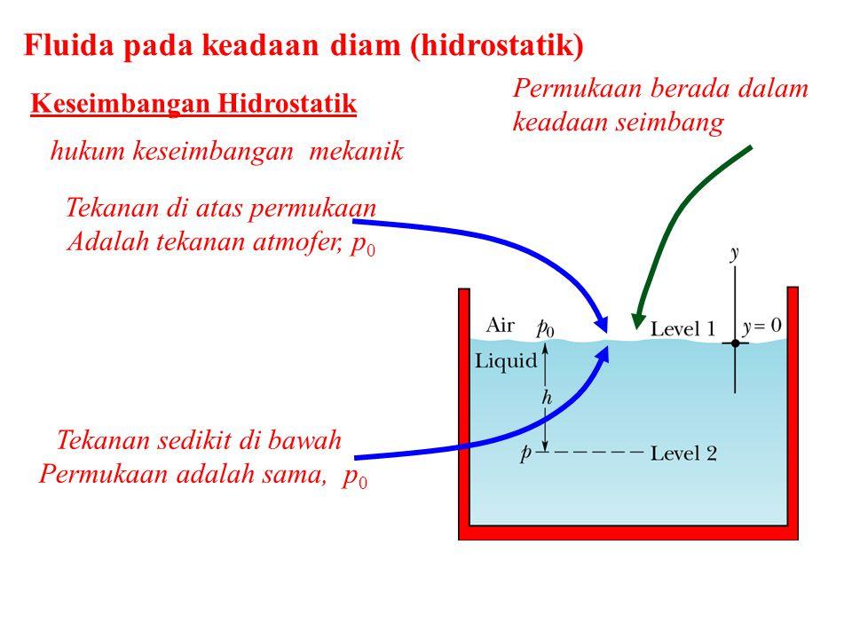 Fluida pada keadaan diam (hidrostatik) Keseimbangan Hidrostatik hukum keseimbangan mekanik Tekanan di atas permukaan Adalah tekanan atmofer, p 0 Tekanan sedikit di bawah Permukaan adalah sama, p 0 Permukaan berada dalam keadaan seimbang