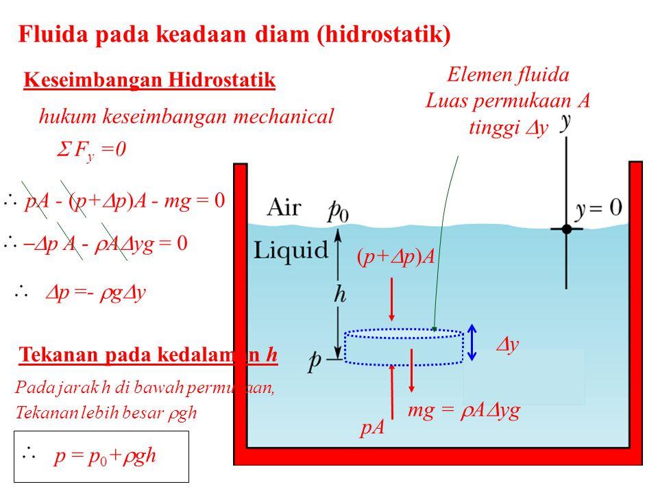 hukum keseimbangan mechanical (p+  p)A pA yy Elemen fluida Luas permukaan A tinggi  y pA - (p+  p)A - mg = 0  F y =0  p A -  A  yg = 0 mg =  A  yg  p =-  g  y p = p 0 +  gh Pada jarak h di bawah permukaan, Tekanan lebih besar  gh Tekanan pada kedalaman h Fluida pada keadaan diam (hidrostatik) Keseimbangan Hidrostatik