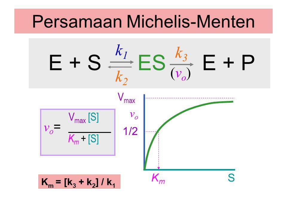 Persamaan Michelis-Menten (vo)(vo) E + S ES E + P k2k2 k1k1 k3k3 KmKm S vovo 1/2 vo=vo= V max [S] K m + [S] K m = [k 3 + k 2 ] / k 1 V max