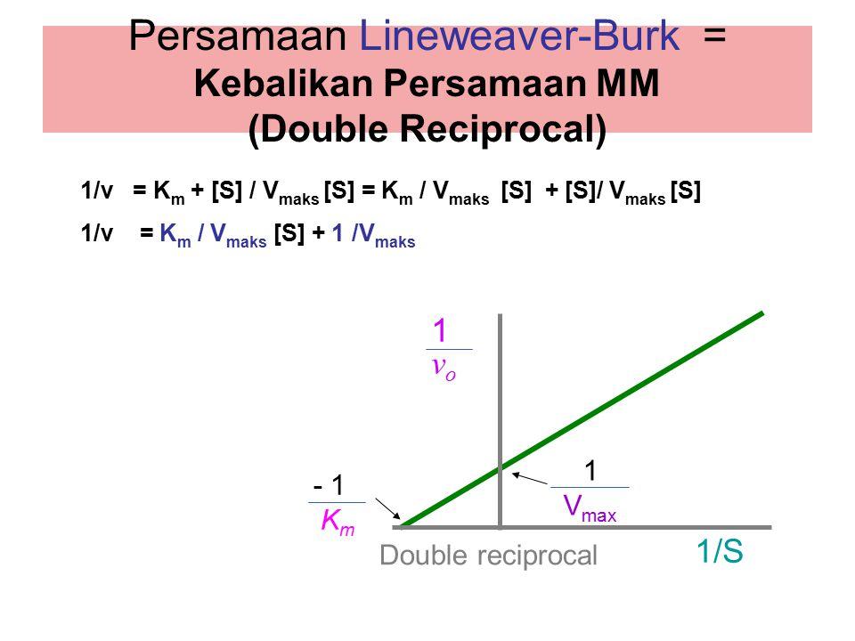 Persamaan Lineweaver-Burk = Kebalikan Persamaan MM (Double Reciprocal) 1/S 1vo1vo Double reciprocal 1 V max 1/v = K m + [S] / V maks [S] = K m / V mak
