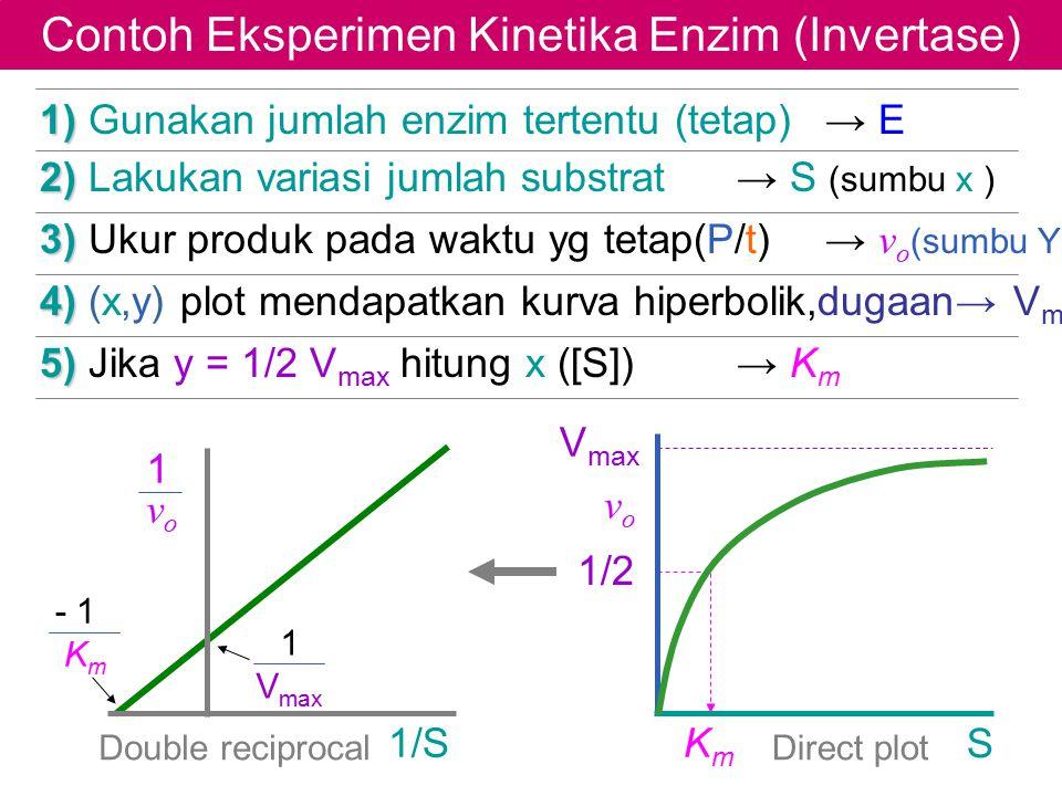 Contoh Eksperimen Kinetika Enzim (Invertase) V max 1) 1) Gunakan jumlah enzim tertentu (tetap) → E 2) 2) Lakukan variasi jumlah substrat→ S (sumbu x )