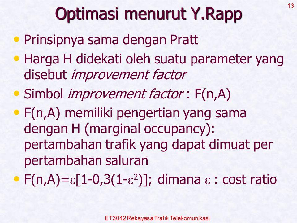 ET3042 Rekayasa Trafik Telekomunikasi 13 Optimasi menurut Y.Rapp Prinsipnya sama dengan Pratt Harga H didekati oleh suatu parameter yang disebut impro