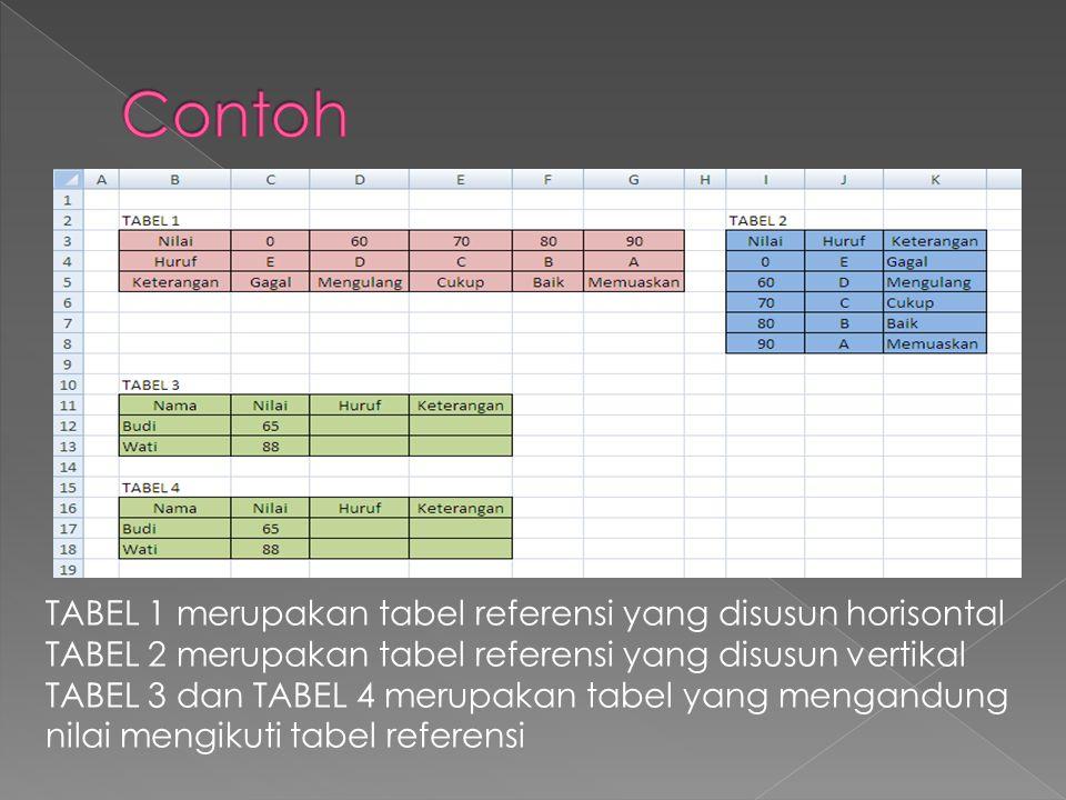 TABEL 1 merupakan tabel referensi yang disusun horisontal TABEL 2 merupakan tabel referensi yang disusun vertikal TABEL 3 dan TABEL 4 merupakan tabel