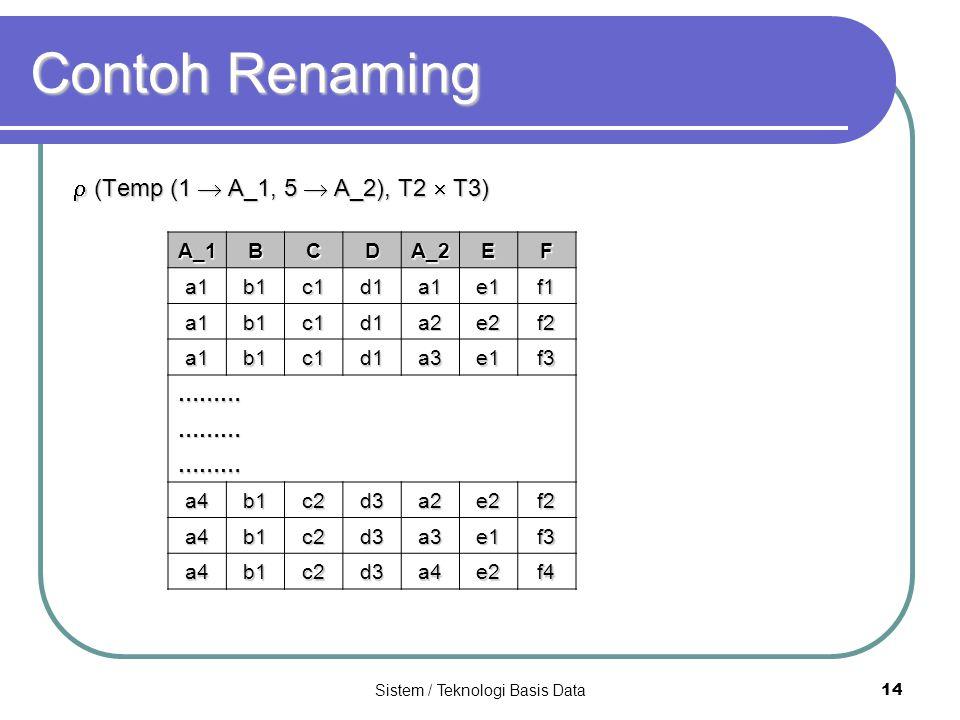 Sistem / Teknologi Basis Data 14 Contoh Renaming  (Temp (1  A_1, 5  A_2), T2  T3) A_1 BCDA_2EF a1b1c1d1a1e1f1 a1b1c1d1a2e2f2 a1b1c1d1a3e1f3 ……… ……