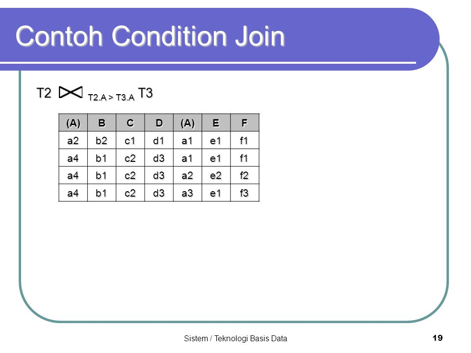 Sistem / Teknologi Basis Data 19 Contoh Condition Join T2 T2.A > T3.A T3 (A)(A)(A)(A)BCD(A)EFa2b2c1d1a1e1f1 a4b1c2d3a1e1f1 a4b1c2d3a2e2f2 a4b1c2d3a3e1