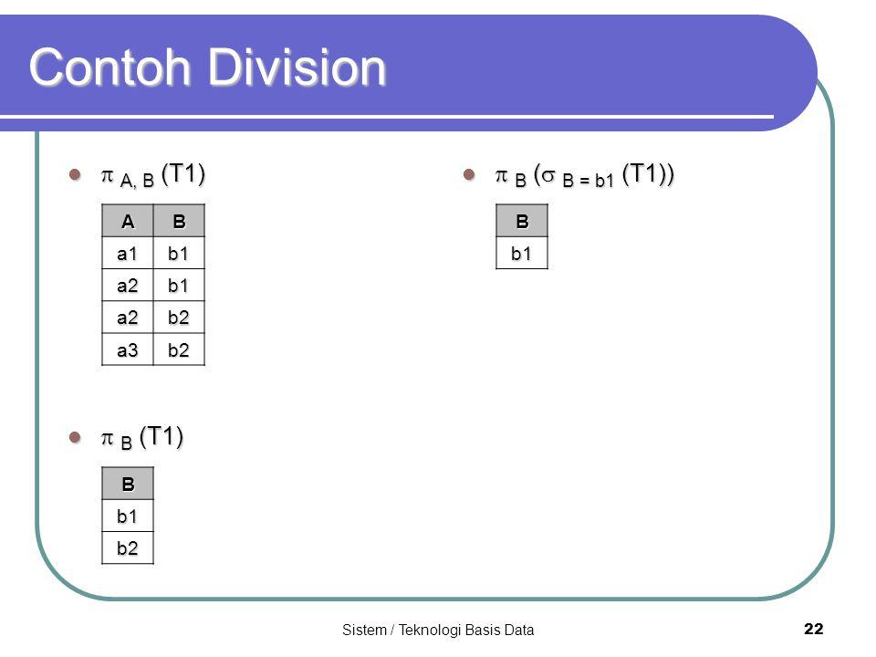 Sistem / Teknologi Basis Data 22 Contoh Division  A, B (T1)  A, B (T1)  B (T1)  B (T1) AB a1b1 a2b1 a2b2 a3b2 B b1b1b1b1 b2  B (  B = b1 (T1)) 