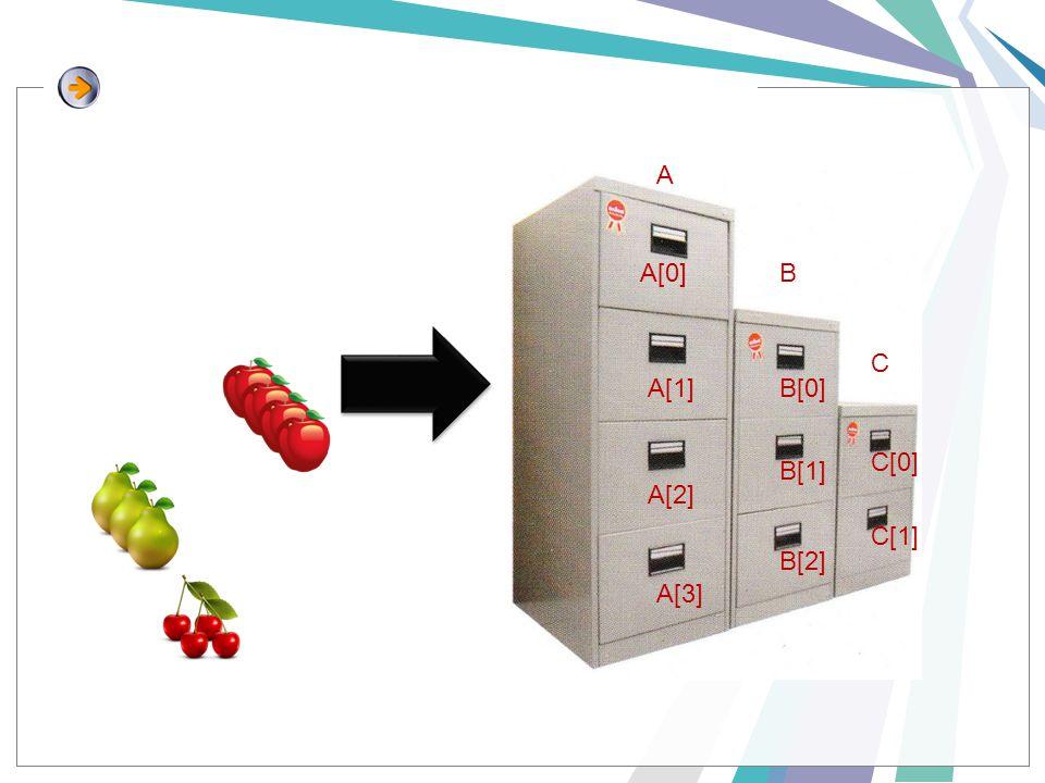 A B C A[0] A[1] A[2] A[3] B[0] B[1] B[2] C[0] C[1]