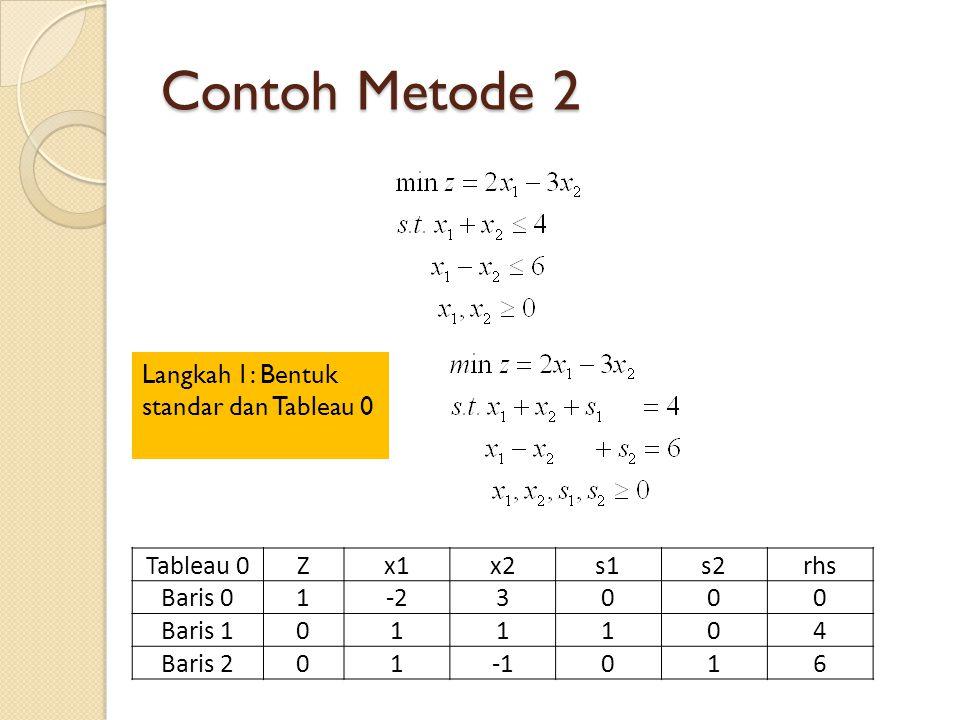 Contoh Metode 2 Langkah 1: Bentuk standar dan Tableau 0 Tableau 0Zx1x2s1s2rhs Baris 01-23000 Baris 1011104 Baris 201016