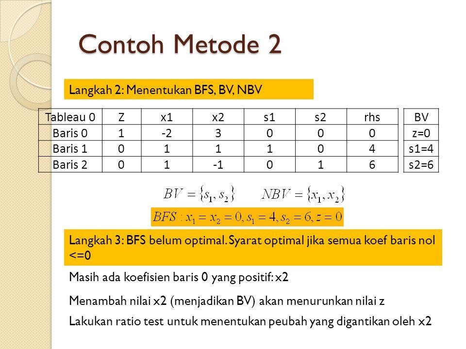 Contoh Metode 2 Langkah 2: Menentukan BFS, BV, NBV Tableau 0Zx1x2s1s2rhs Baris 01-23000 Baris 1011104 Baris 201016 BV z=0 s1=4 s2=6 Langkah 3: BFS belum optimal.