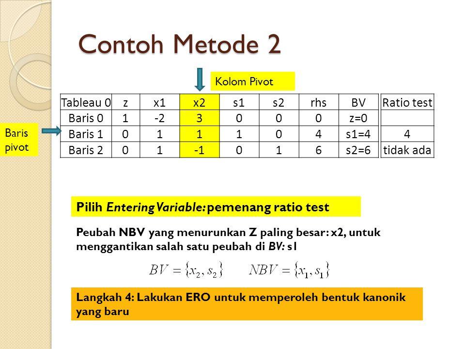 Contoh Metode 2 Tableau 0zx1x2s1s2rhsBV Baris 01-23000z=0 Baris 1011104s1=4 Baris 201016s2=6 Ratio test 4 tidak ada Baris pivot Kolom Pivot Pilih Entering Variable: pemenang ratio test Peubah NBV yang menurunkan Z paling besar: x2, untuk menggantikan salah satu peubah di BV: s1 Langkah 4: Lakukan ERO untuk memperoleh bentuk kanonik yang baru