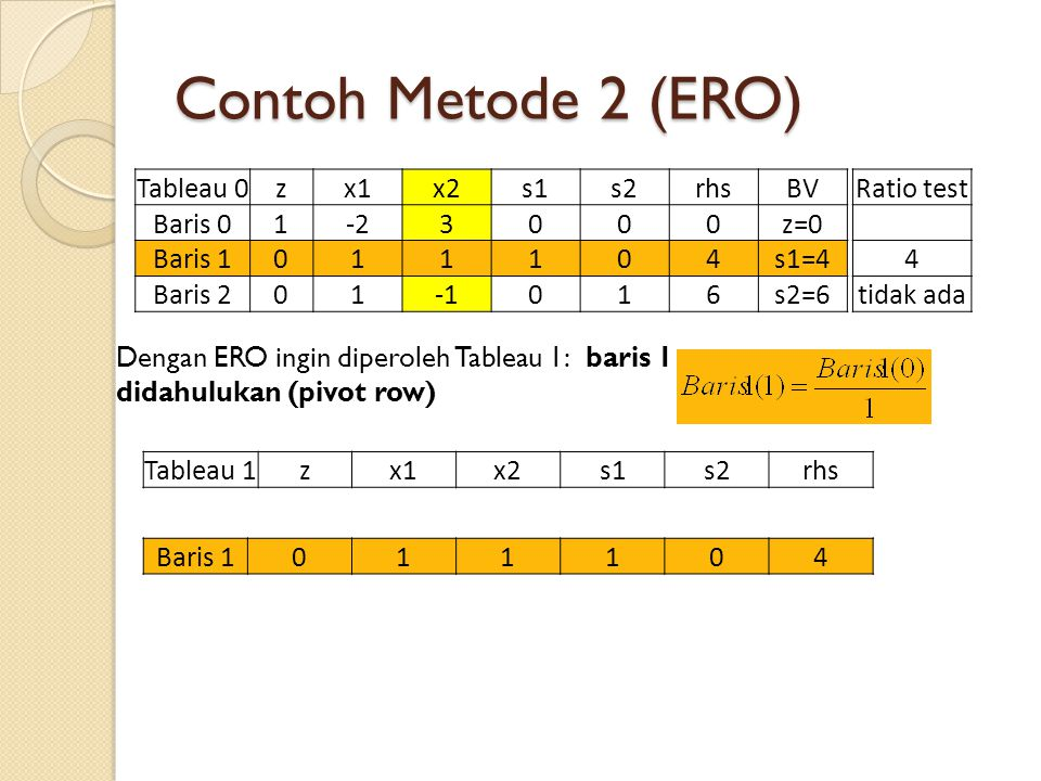 Contoh Metode 2 (ERO) Dengan ERO ingin diperoleh Tableau 1: baris 1 didahulukan (pivot row) Tableau 0zx1x2s1s2rhsBV Baris 01-23000z=0 Baris 1011104s1=4 Baris 201016s2=6 Ratio test 4 tidak ada Tableau 1zx1x2s1s2rhs Baris 1011104