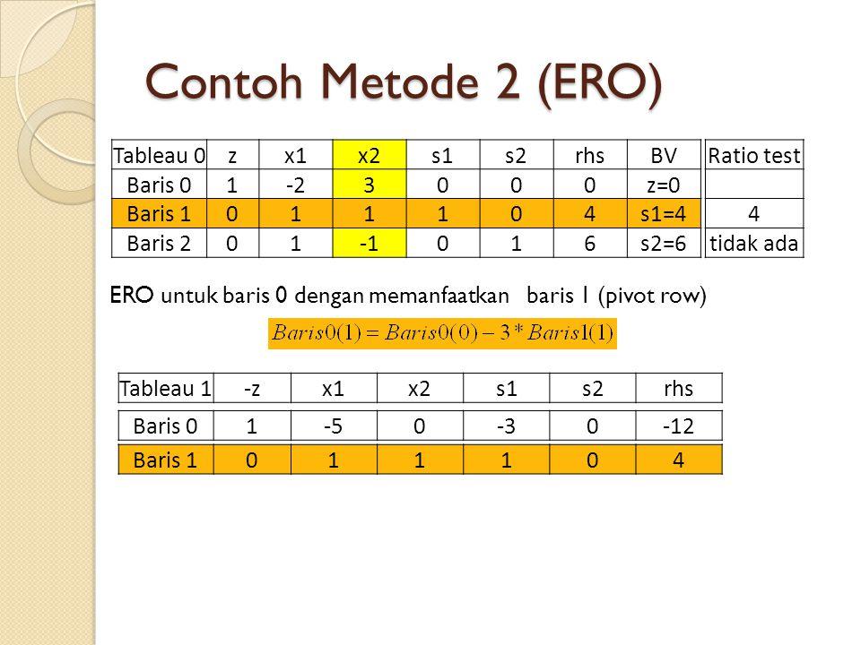 Contoh Metode 2 (ERO) ERO untuk baris 0 dengan memanfaatkan baris 1 (pivot row) Tableau 0zx1x2s1s2rhsBV Baris 01-23000z=0 Baris 1011104s1=4 Baris 201016s2=6 Ratio test 4 tidak ada Tableau 1-zx1x2s1s2rhs Baris 1011104 Baris 01-50-30-12