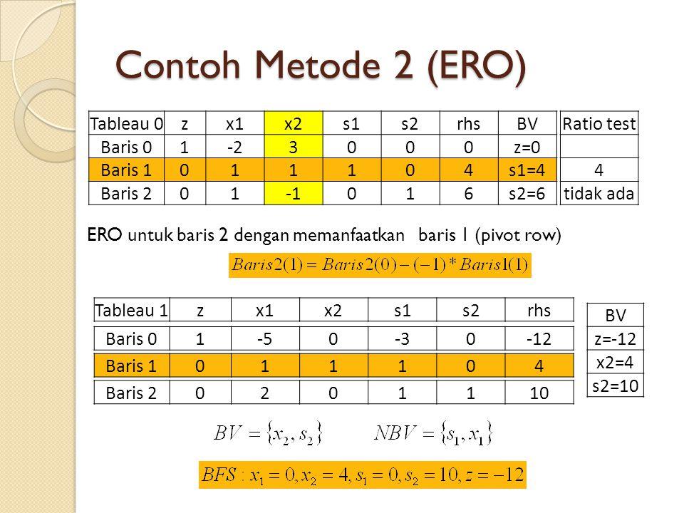 Contoh Metode 2 (ERO) ERO untuk baris 2 dengan memanfaatkan baris 1 (pivot row) Tableau 0zx1x2s1s2rhsBV Baris 01-23000z=0 Baris 1011104s1=4 Baris 2010
