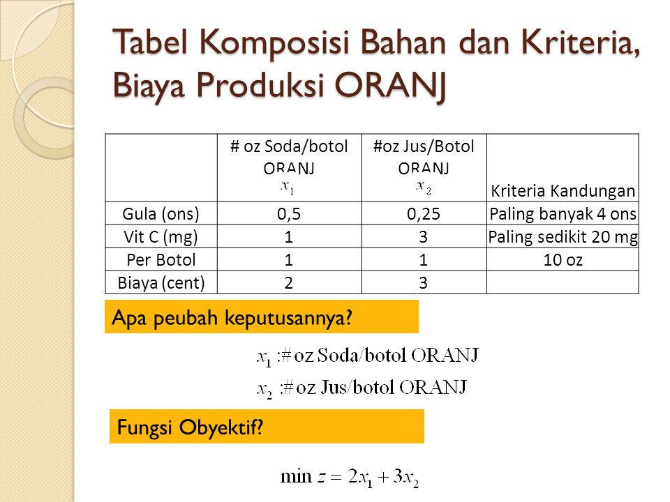 Tabel Komposisi Bahan dan Kriteria, Biaya Produksi ORANJ # oz Soda/botol ORANJ #oz Jus/Botol ORANJ Kriteria Kandungan Gula (ons)0,50,25Paling banyak 4