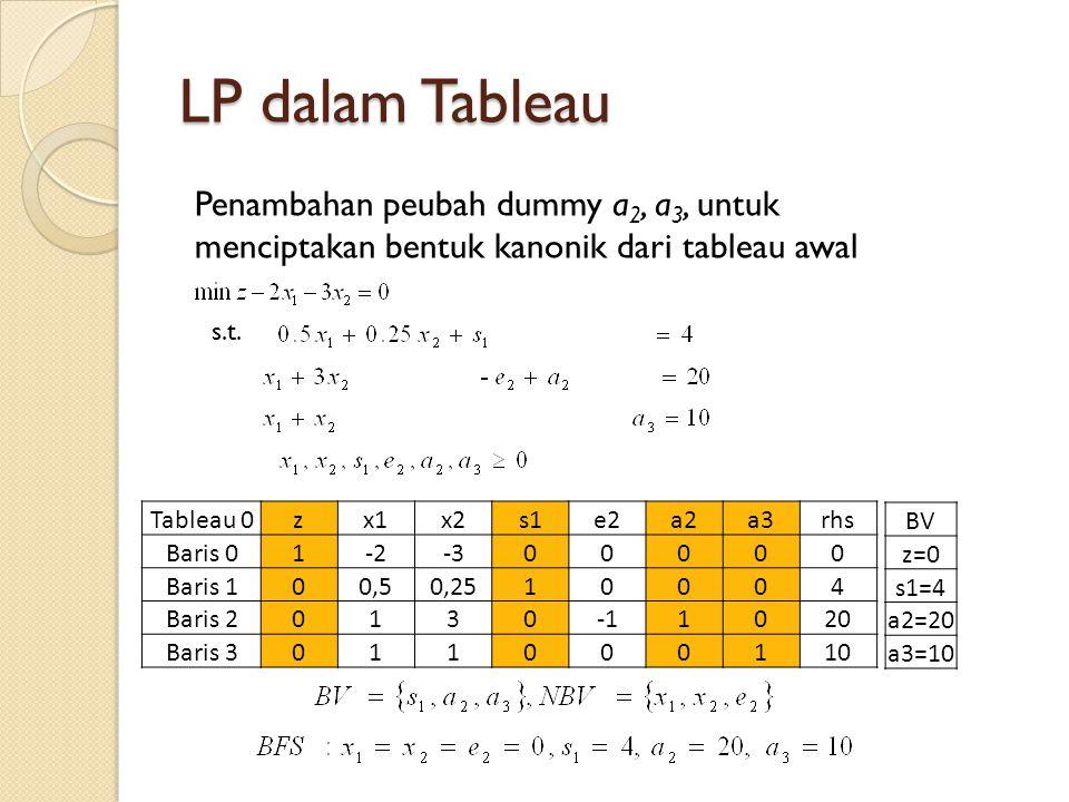 LP dalam Tableau Penambahan peubah dummy a 2, a 3, untuk menciptakan bentuk kanonik dari tableau awal s.t. Tableau 0zx1x2s1e2a2a3rhs Baris 01-2-300000