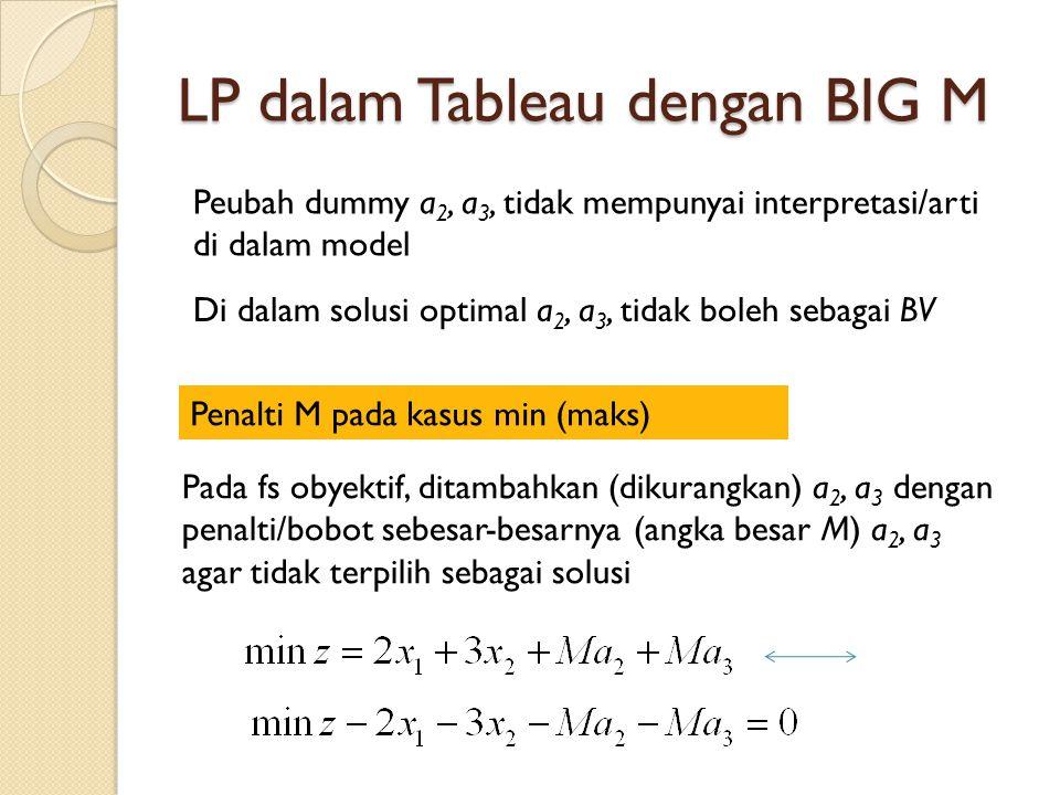 LP dalam Tableau dengan BIG M Peubah dummy a 2, a 3, tidak mempunyai interpretasi/arti di dalam model Di dalam solusi optimal a 2, a 3, tidak boleh sebagai BV Pada fs obyektif, ditambahkan (dikurangkan) a 2, a 3 dengan penalti/bobot sebesar-besarnya (angka besar M) a 2, a 3 agar tidak terpilih sebagai solusi Penalti M pada kasus min (maks)