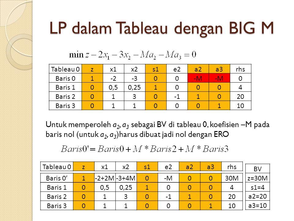 LP dalam Tableau dengan BIG M Untuk memperoleh a 2, a 3 sebagai BV di tableau 0, koefisien –M pada baris nol (untuk a 2, a 3 )harus dibuat jadi nol dengan ERO Tableau 0zx1x2s1e2a2a3rhs Baris 01-2-300-M 0 Baris 100,50,2510004 Baris 201301020 Baris 3011000110 Tableau 0zx1x2s1e2a2a3rhs Baris 0'1-2+2M-3+4M0-M0030M30M Baris 100,50,2510004 Baris 201301020 Baris 3011000110 BV z=30M s1=4 a2=20 a3=10