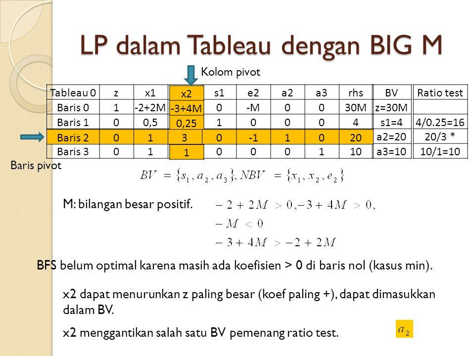 LP dalam Tableau dengan BIG M Tableau 0zx1x2s1e2a2a3rhs Baris 01-2+2M-3+4M0-M0030M30M Baris 100,50,2510004 Baris 201301020 Baris 3011000110 BV z=30M s1=4 a2=20 a3=10 Ratio test 4/0.25=16 20/3 * 10/1=10 M: bilangan besar positif.