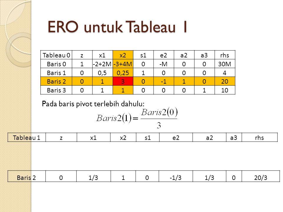 ERO untuk Tableau 1 Tableau 0zx1x2s1e2a2a3rhs Baris 01-2+2M-3+4M0-M0030M30M Baris 100,50,2510004 Baris 201301020 Baris 3011000110 Pada baris pivot ter
