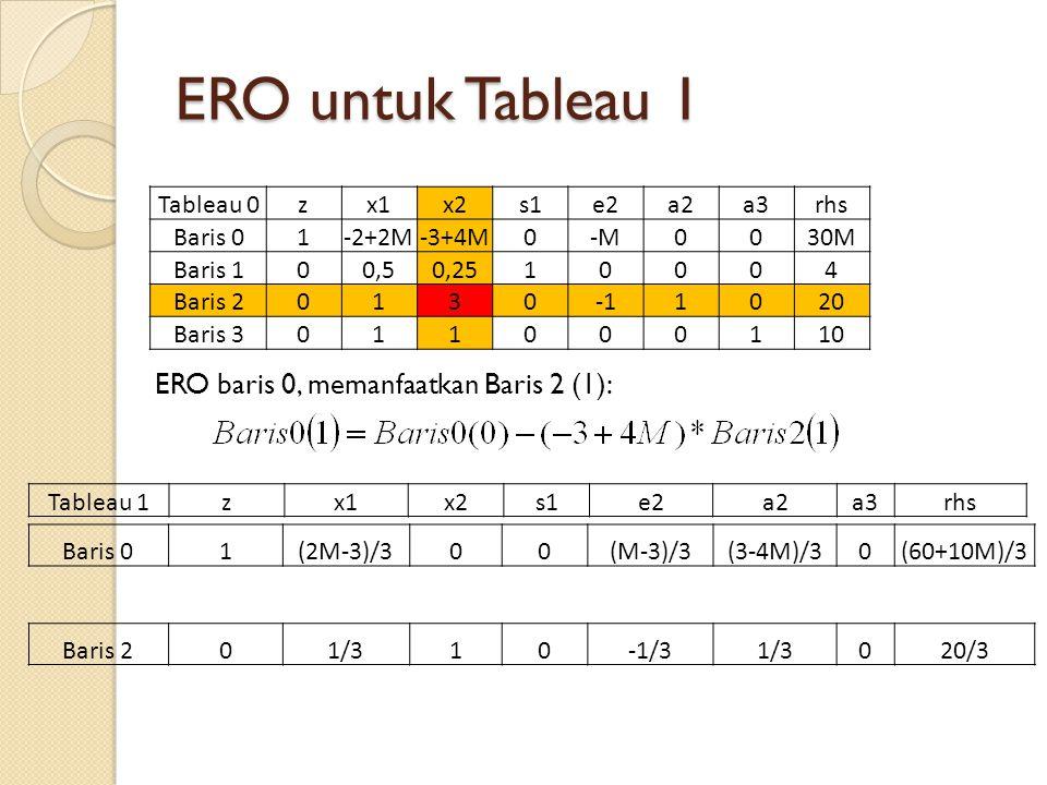 ERO untuk Tableau 1 Tableau 0zx1x2s1e2a2a3rhs Baris 01-2+2M-3+4M0-M0030M30M Baris 100,50,2510004 Baris 201301020 Baris 3011000110 Tableau 1zx1x2s1e2a2