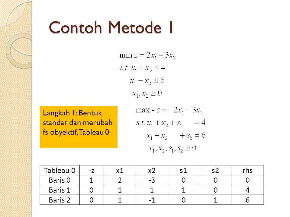Contoh Metode 1 Langkah 1: Bentuk standar dan merubah fs obyektif, Tableau 0 Tableau 0-zx1x2s1s2rhs Baris 012-3000 Baris 1011104 Baris 201016