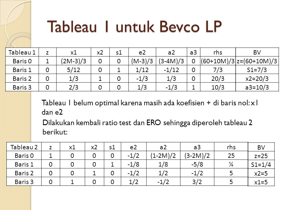 Tableau 1 untuk Bevco LP Tableau 1zx1x2s1e2a2a3rhs Baris 01(2M-3)/300(M-3)/3(3-4M)/30(60+10M)/3 Baris 105/12011/12-1/1207/3 Baris 201/310-1/31/3020/3 Baris 302/3001/3-1/3110/3 BV z=(60+10M)/3 S1=7/3 x2=20/3 a3=10/3 Tableau 1 belum optimal karena masih ada koefisien + di baris nol: x1 dan e2 Dilakukan kembali ratio test dan ERO sehingga diperoleh tableau 2 berikut: Tableau 2zx1x2s1e2a2a3rhs Baris 01000-1/2(1-2M)/2(3-2M)/225 Baris 10001-1/81/8-5/8¼ Baris 20010-1/21/21/2 5 Baris 301001/2-1/23/25 BV z=25 S1=1/4 x2=5 x1=5