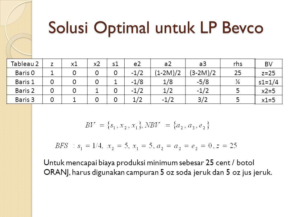 Solusi Optimal untuk LP Bevco Tableau 2zx1x2s1e2a2a3rhs Baris 01000-1/2(1-2M)/2(3-2M)/225 Baris 10001-1/81/8-5/8¼ Baris 20010-1/21/21/2 5 Baris 301001/2-1/23/25 BV z=25 s1=1/4 x2=5 x1=5 Untuk mencapai biaya produksi minimum sebesar 25 cent / botol ORANJ, harus digunakan campuran 5 oz soda jeruk dan 5 oz jus jeruk.