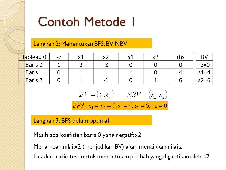 Contoh Metode 1 Langkah 2: Menentukan BFS, BV, NBV Tableau 0-zx1x2s1s2rhs Baris 012-3000 Baris 1011104 Baris 201016 BV -z=0 s1=4 s2=6 Langkah 3: BFS belum optimal Masih ada koefisien baris 0 yang negatif: x2 Menambah nilai x2 (menjadikan BV) akan menaikkan nilai z Lakukan ratio test untuk menentukan peubah yang digantikan oleh x2