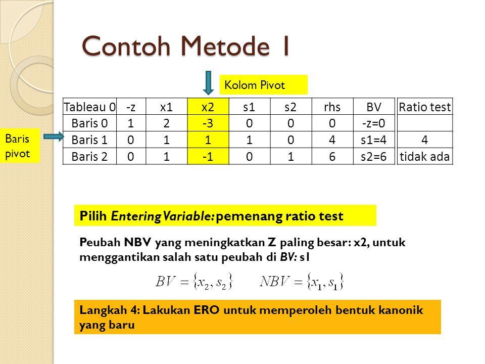 Contoh Metode 1 Tableau 0-zx1x2s1s2rhsBV Baris 012-3000-z=0 Baris 1011104s1=4 Baris 201016s2=6 Ratio test 4 tidak ada Baris pivot Kolom Pivot Pilih Entering Variable: pemenang ratio test Peubah NBV yang meningkatkan Z paling besar: x2, untuk menggantikan salah satu peubah di BV: s1 Langkah 4: Lakukan ERO untuk memperoleh bentuk kanonik yang baru