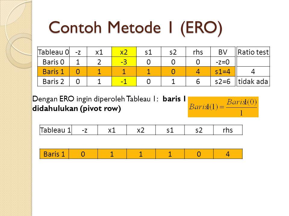 Contoh Metode 1 (ERO) Dengan ERO ingin diperoleh Tableau 1: baris 1 didahulukan (pivot row) Tableau 0-zx1x2s1s2rhsBV Baris 012-3000-z=0 Baris 1011104s1=4 Baris 201016s2=6 Ratio test 4 tidak ada Tableau 1-zx1x2s1s2rhs Baris 1011104