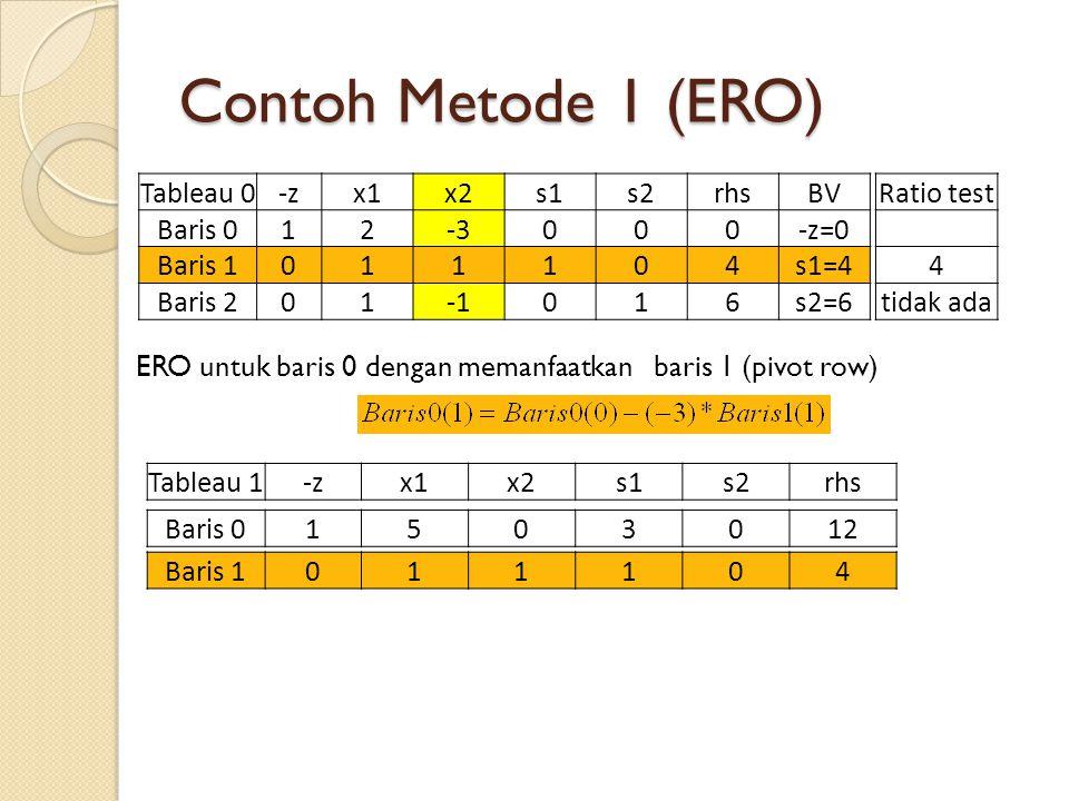 Contoh Metode 1 (ERO) ERO untuk baris 0 dengan memanfaatkan baris 1 (pivot row) Tableau 0-zx1x2s1s2rhsBV Baris 012-3000-z=0 Baris 1011104s1=4 Baris 201016s2=6 Ratio test 4 tidak ada Tableau 1-zx1x2s1s2rhs Baris 1011104 Baris 01503012