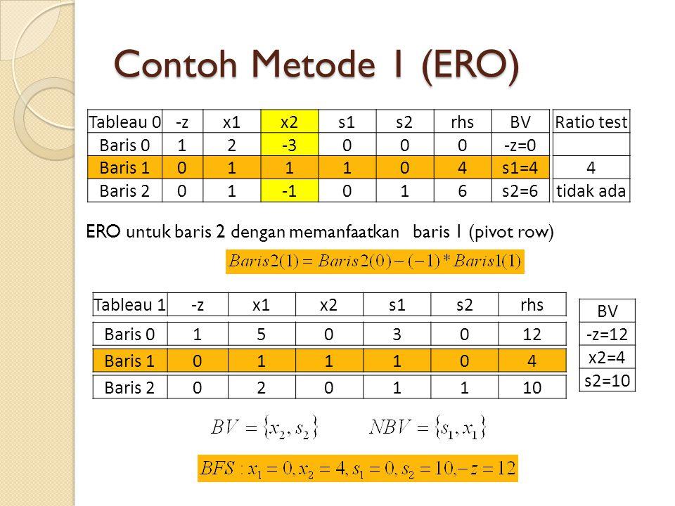 Contoh Metode 1 (ERO) ERO untuk baris 2 dengan memanfaatkan baris 1 (pivot row) Tableau 0-zx1x2s1s2rhsBV Baris 012-3000-z=0 Baris 1011104s1=4 Baris 201016s2=6 Ratio test 4 tidak ada Tableau 1-zx1x2s1s2rhs Baris 1011104 Baris 01503012 Baris 20201110 BV -z=12 x2=4 s2=10