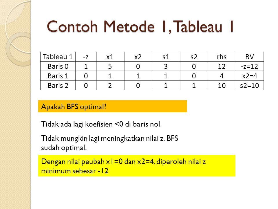 Contoh Metode 1, Tableau 1 Apakah BFS optimal? Tableau 1-zx1x2s1s2rhsBV Baris 01503012-z=12 Baris 1011104x2=4 Baris 20201110s2=10 Tidak ada lagi koefi