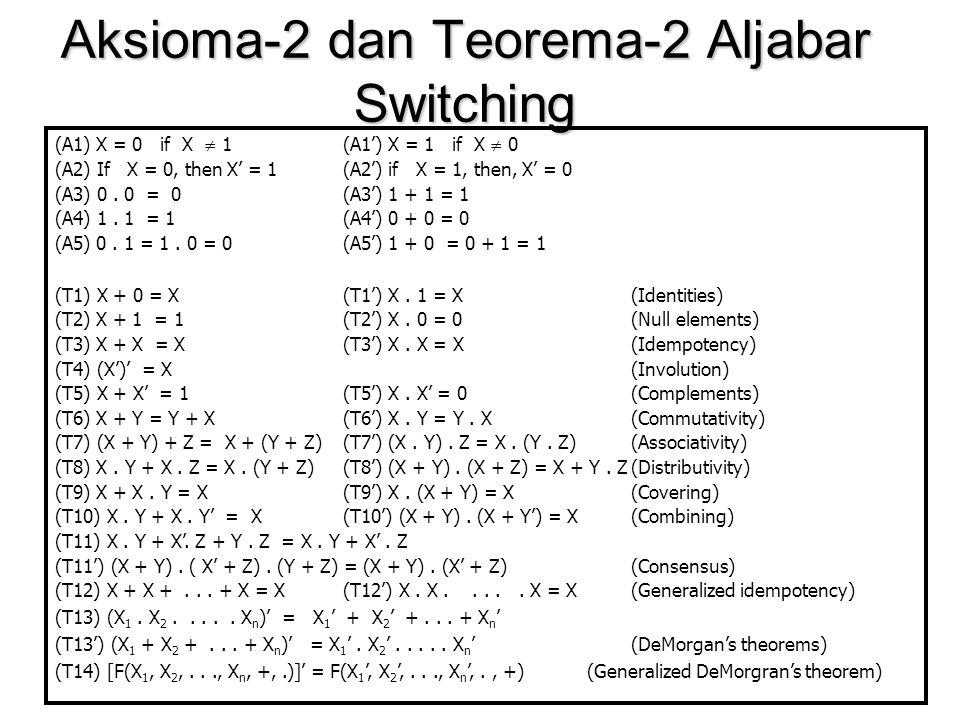Aksioma-2 dan Teorema-2 Aljabar Switching (A1) X = 0 if X  1(A1') X = 1 if X  0 (A2) If X = 0, then X' = 1(A2') if X = 1, then, X' = 0 (A3) 0.