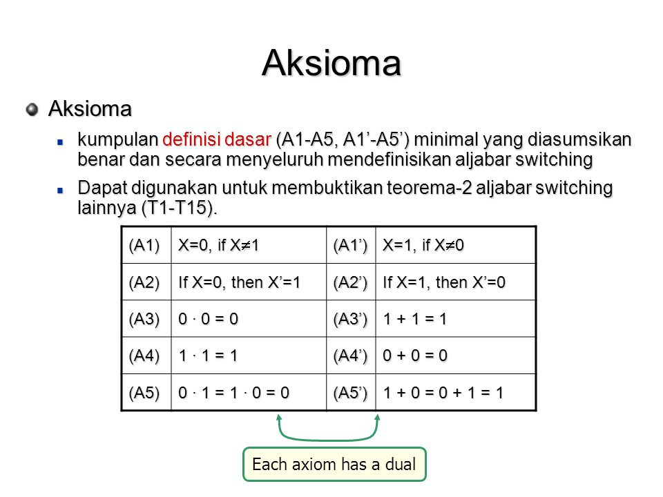 Aksioma Aksioma kumpulan definisi dasar (A1-A5, A1'-A5') minimal yang diasumsikan benar dan secara menyeluruh mendefinisikan aljabar switching kumpulan definisi dasar (A1-A5, A1'-A5') minimal yang diasumsikan benar dan secara menyeluruh mendefinisikan aljabar switching Dapat digunakan untuk membuktikan teorema-2 aljabar switching lainnya (T1-T15).
