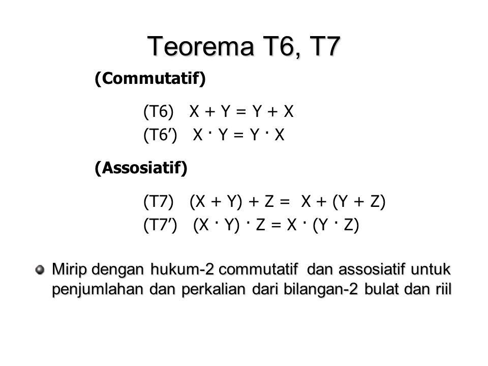 Teorema T6, T7 Mirip dengan hukum-2 commutatif dan assosiatif untuk penjumlahan dan perkalian dari bilangan-2 bulat dan riil (Commutatif) (T6) X + Y = Y + X (T6') X · Y = Y · X (Assosiatif) (T7) (X + Y) + Z = X + (Y + Z) (T7') (X · Y) · Z = X · (Y · Z)
