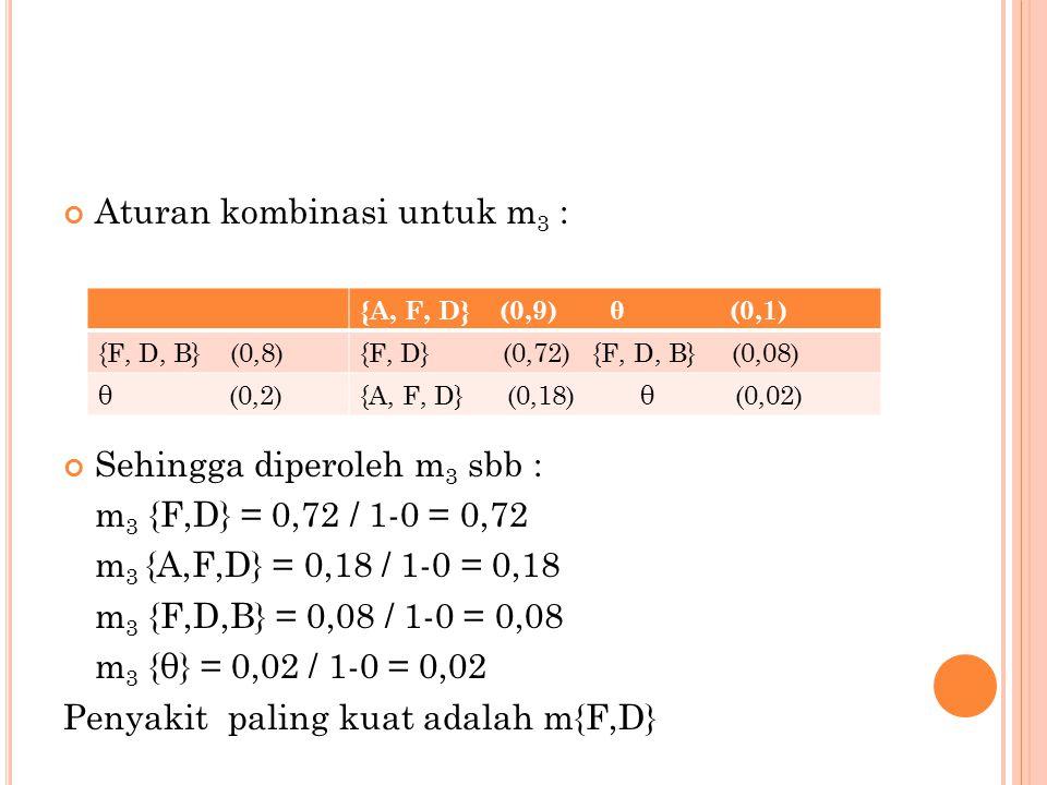 Aturan kombinasi untuk m 3 : Sehingga diperoleh m 3 sbb : m 3 {F,D} = 0,72 / 1-0 = 0,72 m 3 {A,F,D} = 0,18 / 1-0 = 0,18 m 3 {F,D,B} = 0,08 / 1-0 = 0,08 m 3 {θ} = 0,02 / 1-0 = 0,02 Penyakit paling kuat adalah m{F,D} {A, F, D} (0,9) θ (0,1) {F, D, B} (0,8){F, D} (0,72) {F, D, B} (0,08) θ (0,2){A, F, D} (0,18) θ (0,02)